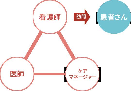 訪問看護イメージ図